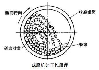 铅锌矿球磨机工作原理