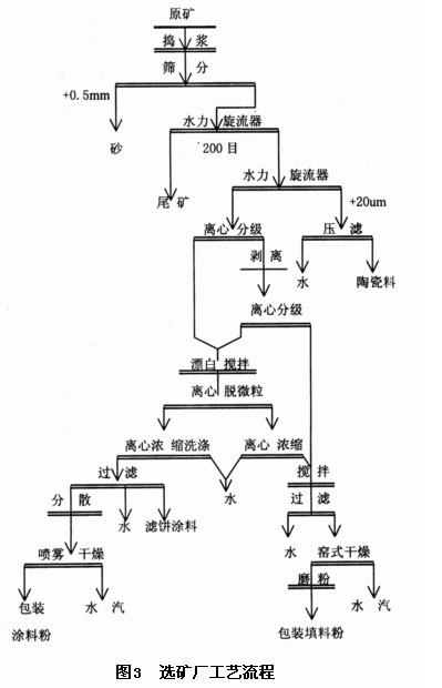 高岭土湿法选别流程图