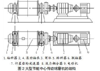 大型节能中心传动球磨机结构
