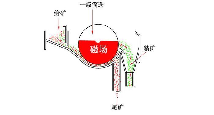 磁选机工作原理解析
