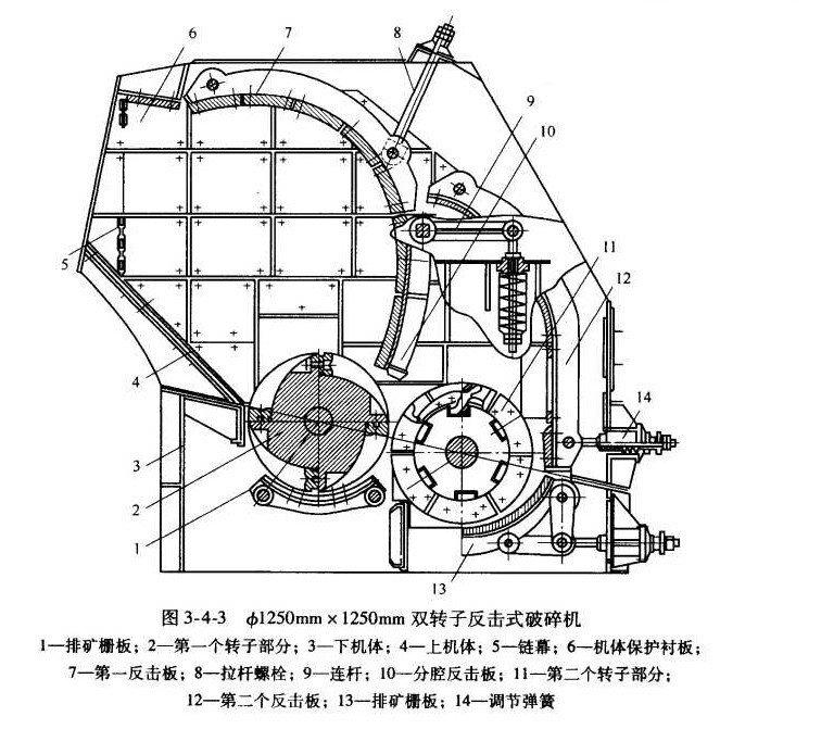 双转子反击式破碎机结构图