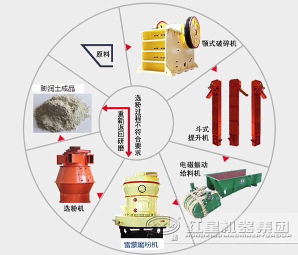膨润土磨粉设备流程图