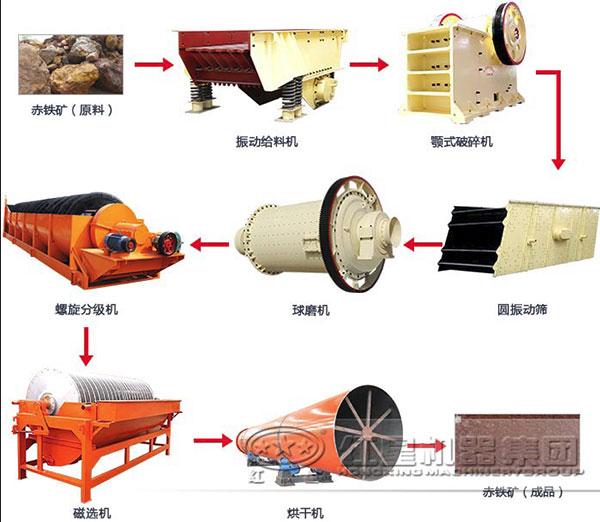 赤铁矿磁选设备流程图