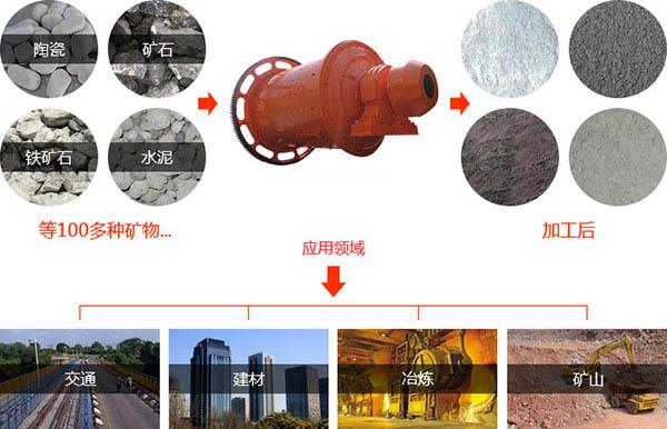 滚筒小型干式球磨机物料适用范围