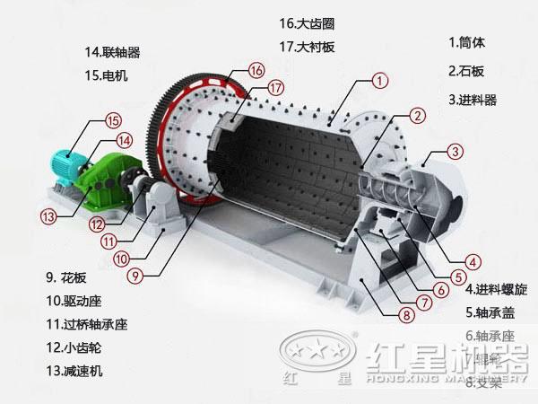 钢渣球磨机结构图