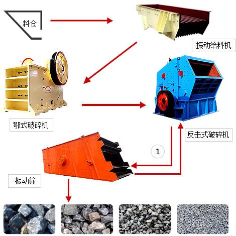 花岗岩破碎生产线流程