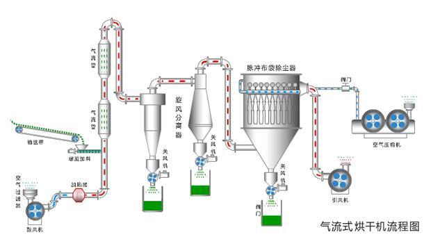 气流烘干机工作流程