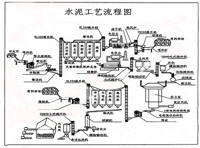 供应水泥生产线设备工艺流程