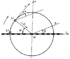 振动筛的圆形振动轨迹