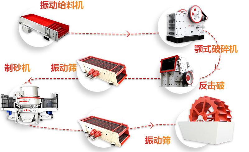 时产800方制砂生产线流程图