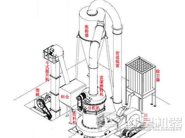 雷蒙磨机生产线结构图