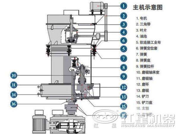 高压磨粉机结构图