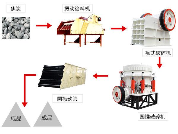 石子生产线流程图——方案二