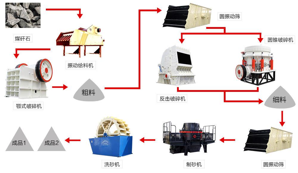 煤矸石生产线流程图