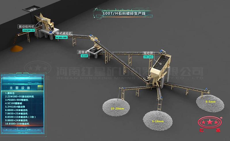 时产100吨石料破碎生产线设计方案
