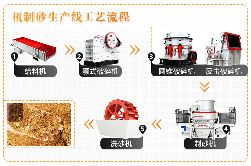 煤矸石制砂生产线流程图