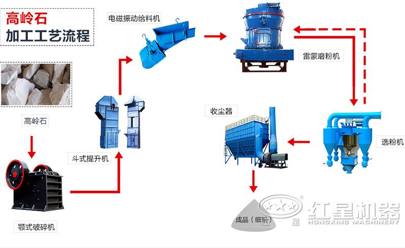 雷蒙磨生产线流程