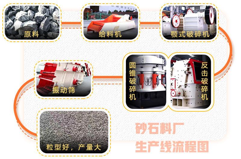 砂石料厂生产线流程图