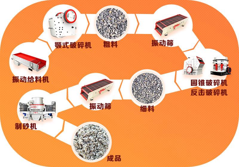 固定式石子厂生产线流程图