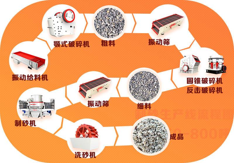 制砂机设备生产线流程图