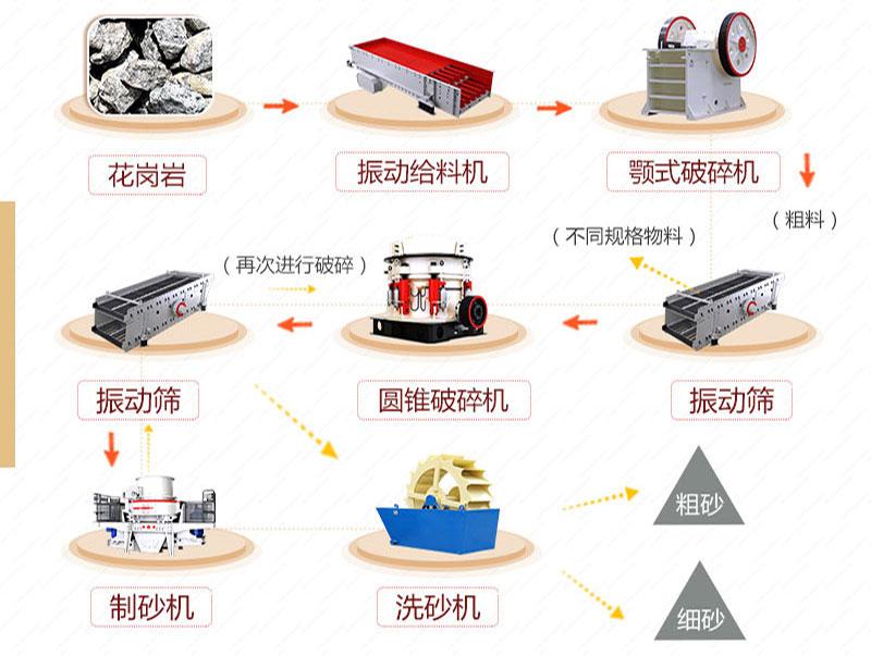 花岗岩加工处理工艺流程