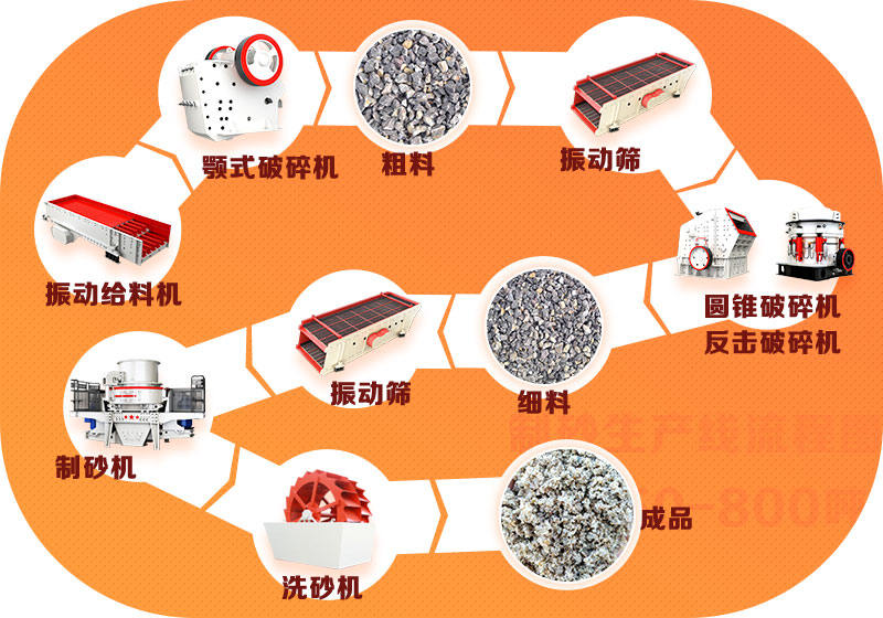 制砂生产线流程图
