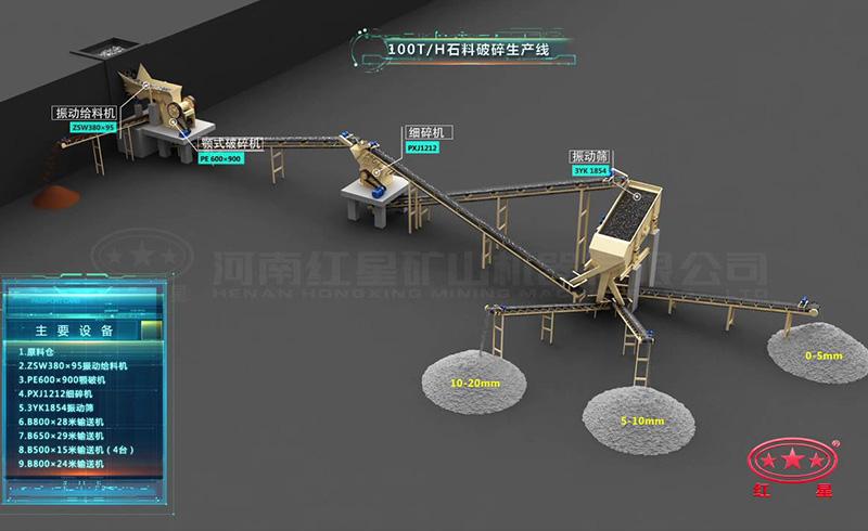 时产100吨石料破碎生产线:鄂破机+细碎机