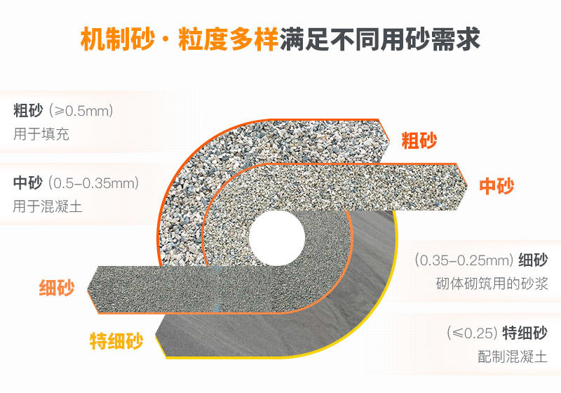 石头可以制成不同规格的沙子